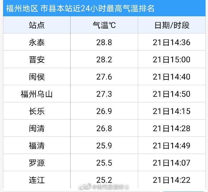 福州打破1951年以来1月最高气温纪录