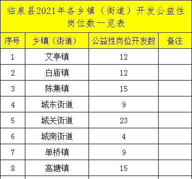 2021阜阳临泉县各乡镇(街道)公益性岗位招聘395人