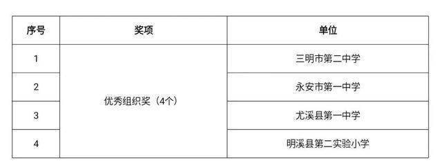 福建省三明市第二中学市级创新大赛成绩喜人