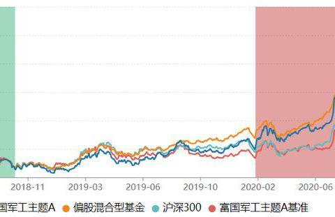 富国基金权益投资抢镜,62只产品收益率超50%