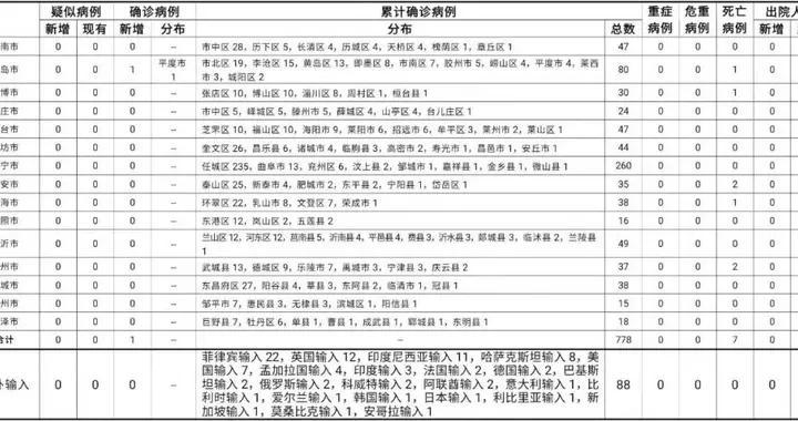 山东省青岛市新增省外输入确诊病例1例,新增省外输入无症状感染者1例