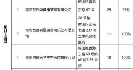 金狮、金鼎、丽达…崂山2020第四季度消费者投诉热点公布