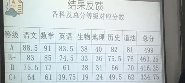 深圳初中期末考试成绩出来了,只见等级不见排名