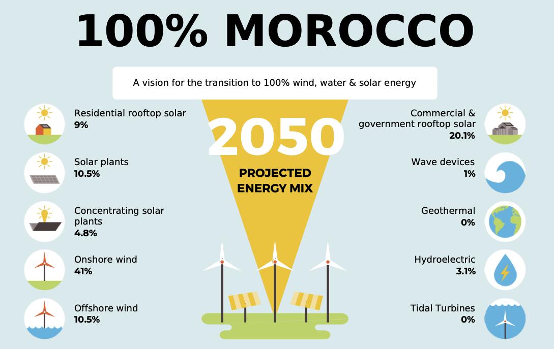 摩洛哥计划到2050年实现100%可再生能源供电