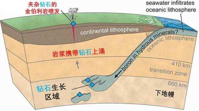 科学家发现地球内部有超60万亿吨金矿,为什么没人敢开采?