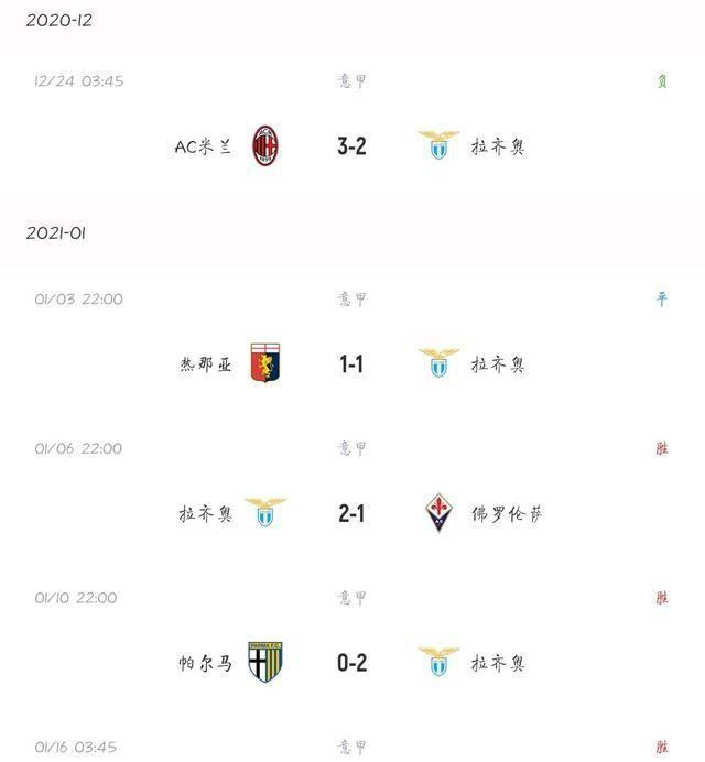 意大利杯观察:状态正佳,拉齐奥主场完胜帕尔马