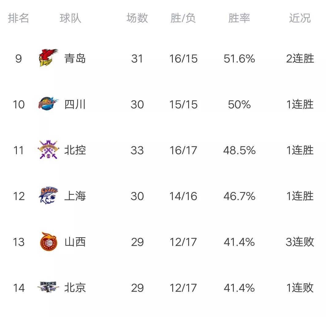 CBA最新积分榜:吉林终结广厦4连胜,青岛轻取山西,轰2连胜