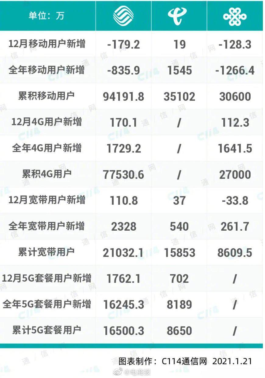 2020年三大运营商成绩单:中国移动累积用户和5G套餐用户最多……
