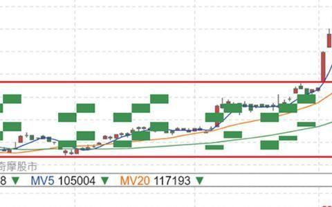 笔记本在看股市线图时会有奇怪的色块,这是集成显卡的问题吗?