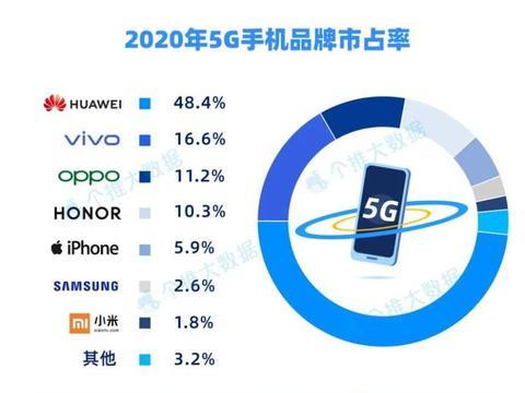 2020年国内5G手机市占率华为占近半数 三个品牌占据单机Top15