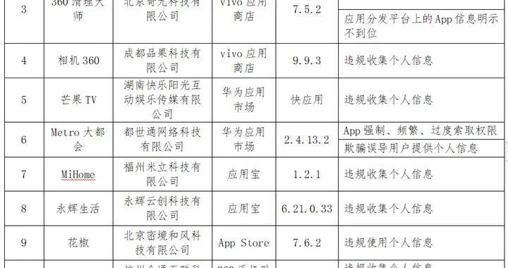 腾讯、华为、小米、苹果等被点名,157款APP不安全,事涉这些上市公司…(名单)