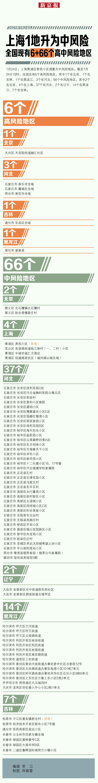 上海一地升为中风险 全国现有6+66个高中风险地区图片