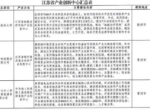 徐州医科大学肿瘤研究所获批组建省细胞治疗药物产业创新中心