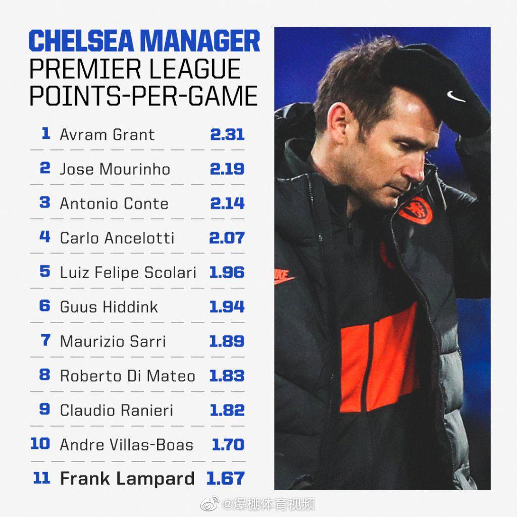切尔西在英超联赛中场均获取积分最多的主教练是……