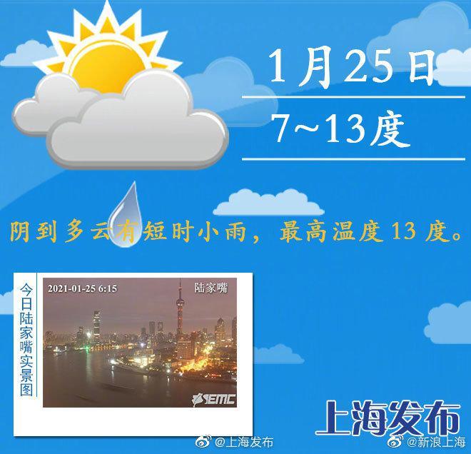 上海今天阴到多云有短时小雨,最高温度13度