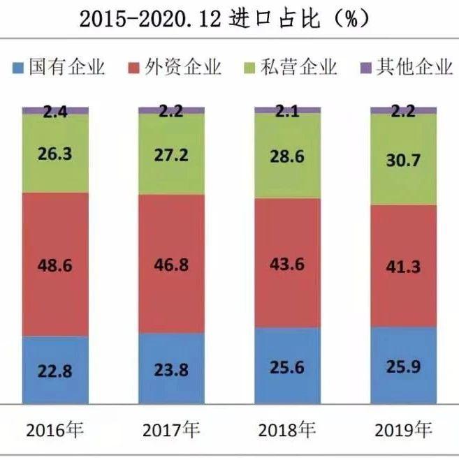 2020年全国进出口总额增长 1.5%,私营企业增长11.7%