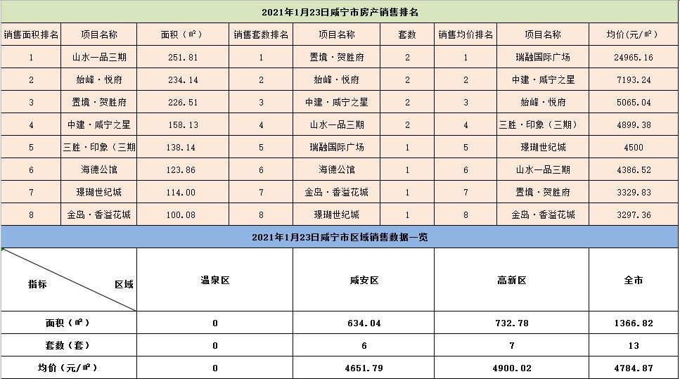 1月23日咸宁市商品房住宅成交13套,成交均价4784.87元/㎡