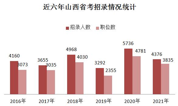 2021山西公务员考试招录4376人 76%职位不限户籍 应届生受青睐
