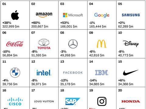 """从""""最佳品牌排行榜""""争议——看品牌评价何以助力高质量发展?"""