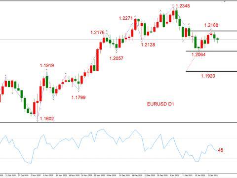 ATFX晚评0126:外汇、黄金、原油、美股,中线D1