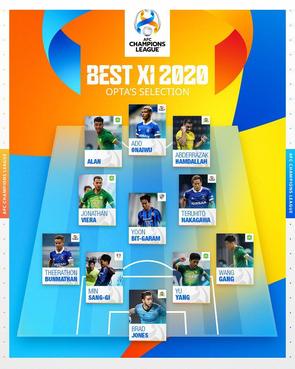 亚足联官网公布2020赛季亚冠两套最佳阵容