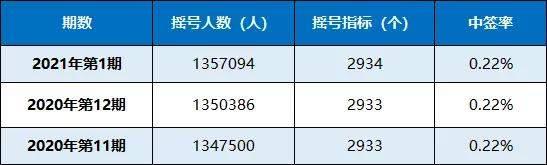 粤B中签率0.22%!均价46893元!附新能源汽车购车补贴