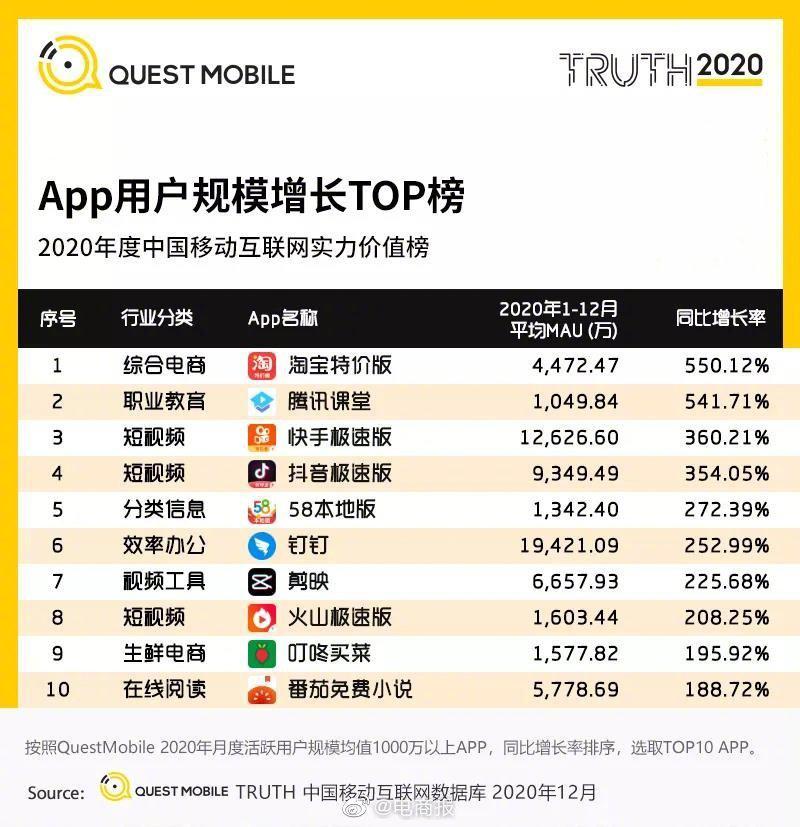 2020年APP用户规模增长TOP10……
