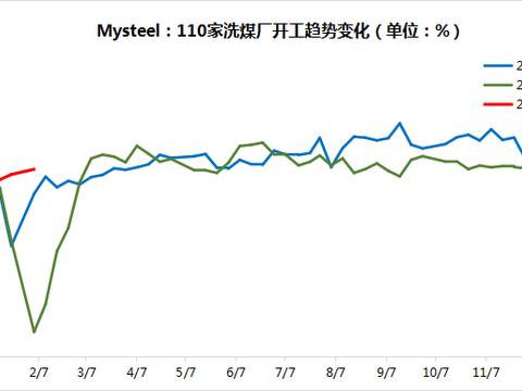 Mysteel:110家洗煤厂周度调研数据汇总(2021.01.27)