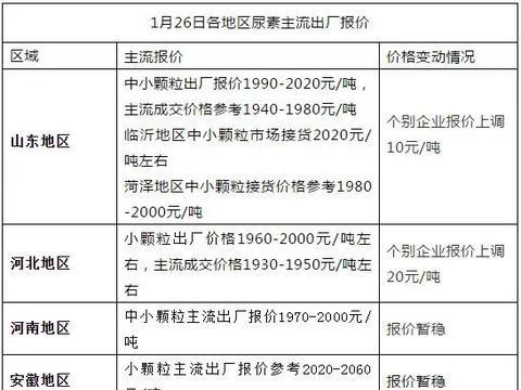 尿素价格,4个月大涨500元/吨!还会再涨吗?附报价!