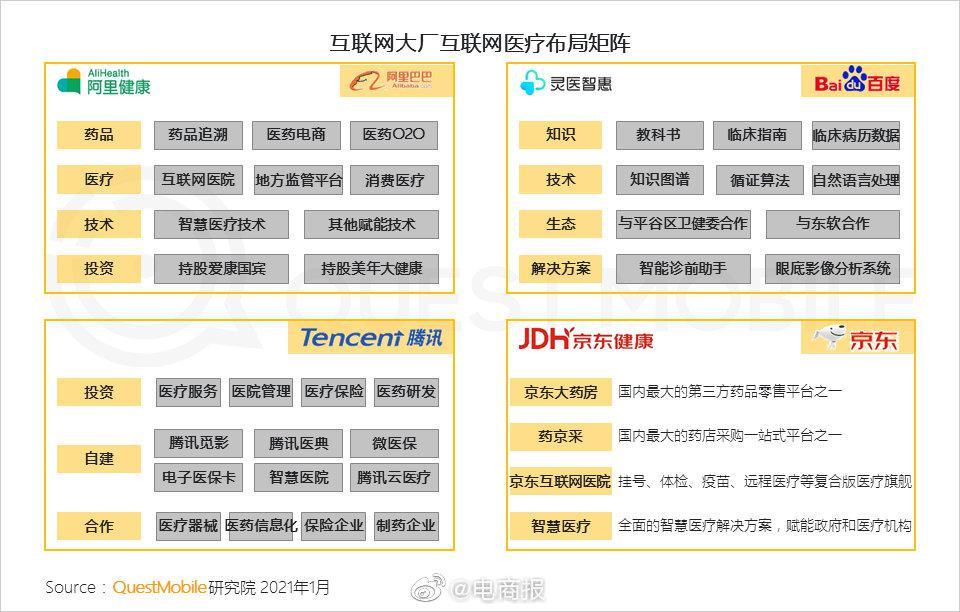 互联网大厂医疗版块布局矩阵,阿里、百度、腾讯、京东纷纷入局