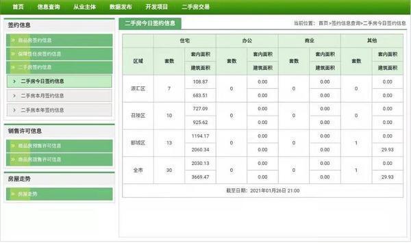 市场成交|1月26日漯河二手房签约31套 备案31套 均价1618元/㎡