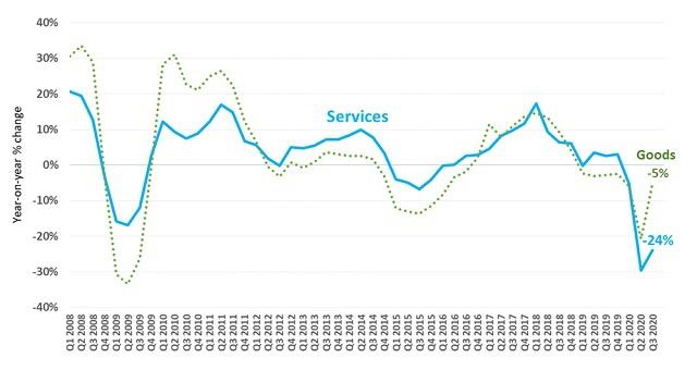 疫情下全球服贸复苏渺茫,计算机服务行业逆势增长9%