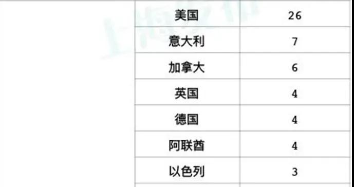 上海新增1例本地确诊病例:常住黄浦区,系此前一病例密接