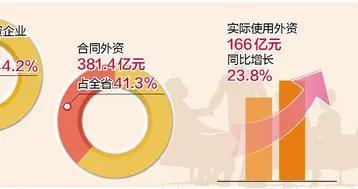 2020年厦门实际使用外资占全省47.7% 规模增速均居首