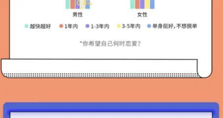 """Z世代""成网恋一代?探探数据:四成受访者用社交软件谈过恋爱"