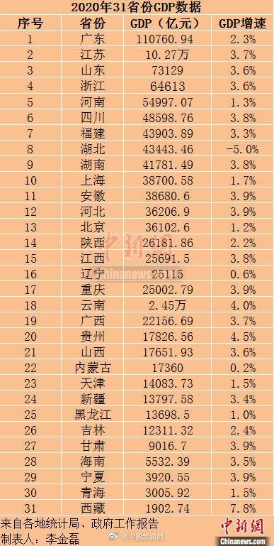 广东全球gdp排行榜2020_GDP超万亿美元的16个国家 中国为美国的四分之三,印度人均最低