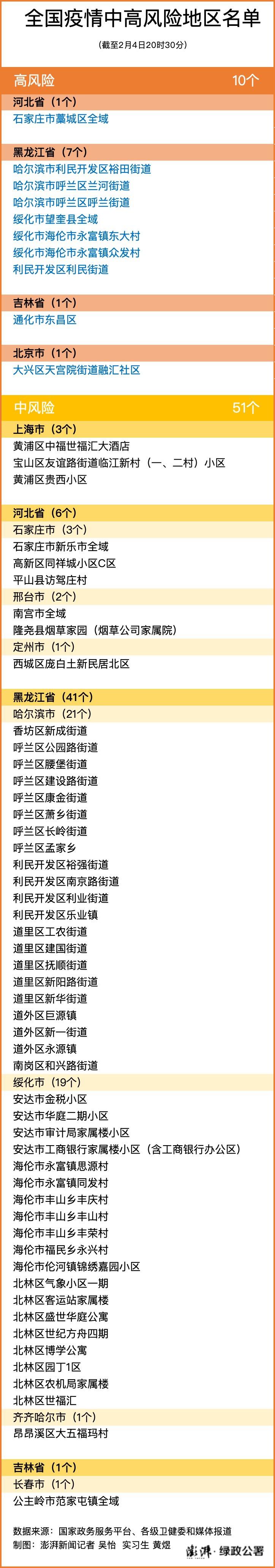 黑龙江四地调降为低风险区 全国共有10+51个高中风险区图片