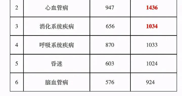 """北京上周""""120""""共派出急救车11992车次,这种病因居首位"""