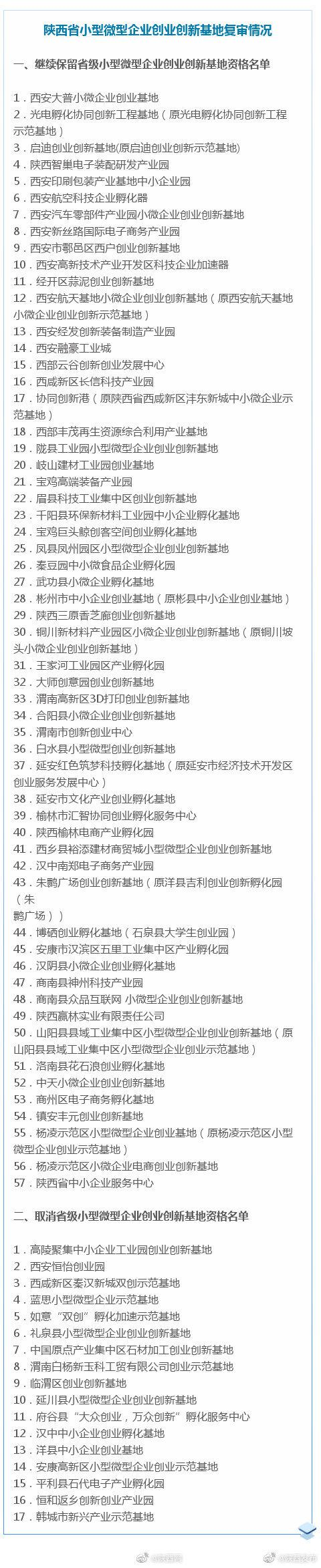 关于公布2020年陕西省小型微型企业创业创新基地复审情况的通知