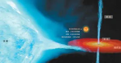 21倍太阳质量、自转速度接近光速,首个恒星级黑洞精确测量结果发布——这个黑洞,眉眼更清晰