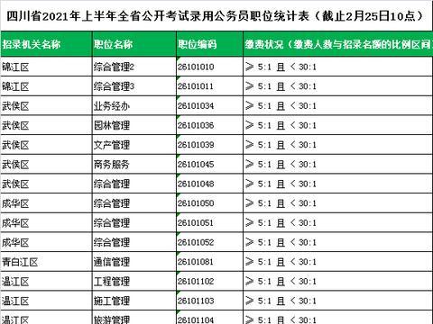 四川省考报名第二天,仅48个岗位缴费人数比例高于5:1