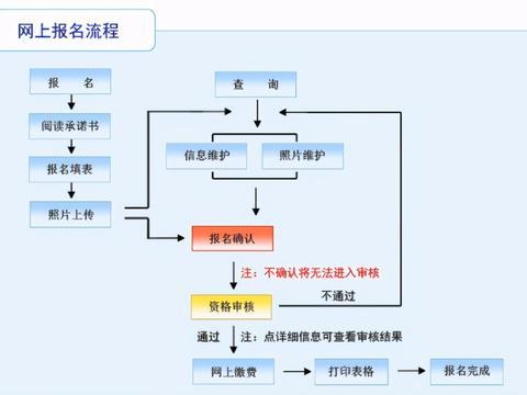 辽宁省考今日报名,报名事项及流程需注意