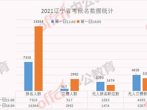 21辽宁省考人数分析:16364人已报名,交费成功2992人