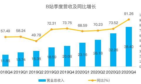 老虎证券:两亿用户为爱发电,连续三年亏损的B站离盈利还有多久