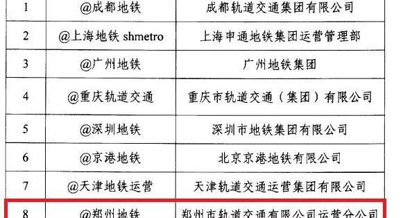 """指尖""""微""""力量 汇聚网络""""大""""能量 郑州地铁官方微博荣获交通运输部2020年度""""十大地铁微博"""""""