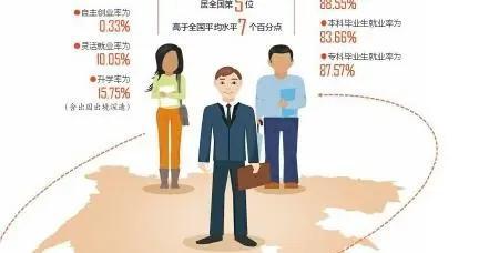 《四川省2020届高校毕业生就业质量年度报告》出炉 毕业生都去哪儿了