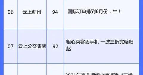 """""""津云・云上系列""""热榜出炉 新年新气象"""