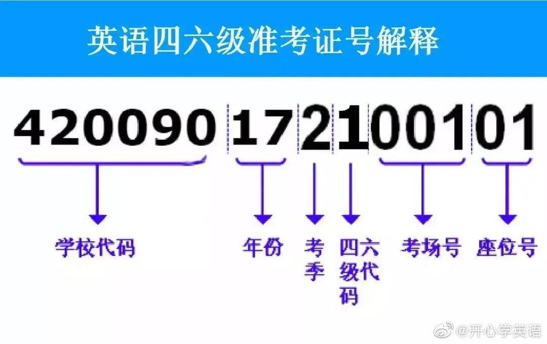 四六级准考证号15位号码代表什么?