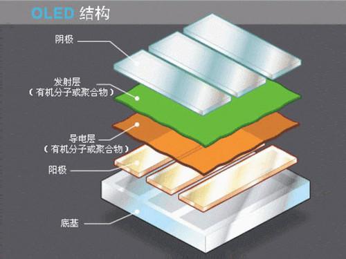 华硕多款OLED屏产品落地 全面超越LCD屏 视觉体验升级来临