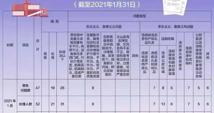 北京:今年1月查处违反中央八项规定精神问题47起,处理52人